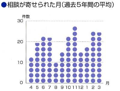 Gráfico del número de consultación mensual