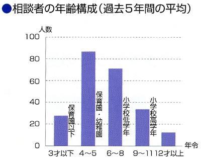 El gráfico de la estructura de edad de la persona preocupó con un piojo de cabeza