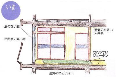 Imagen de la casa presente