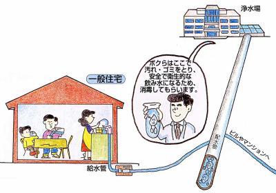 Imagen del suministro de agua del estilo de conexión directo