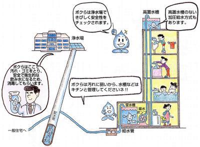 La imagen del suministro de agua de tipo de cisterna para recibir
