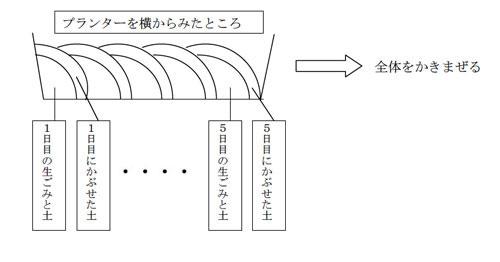 The soil mixing method 4
