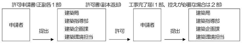 申請流通(許可申請書介紹→許可證歸還→施工管理報告書介紹)