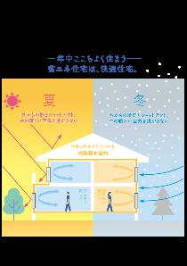 에너지 절약 주택은, 쾌적 주택