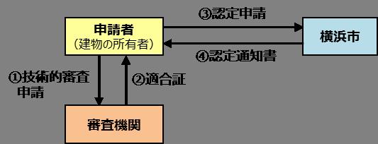 36 application flows