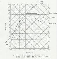 """Espectro de contestación de para-velocidad de """"el terremoto de Kanto Sur"""""""