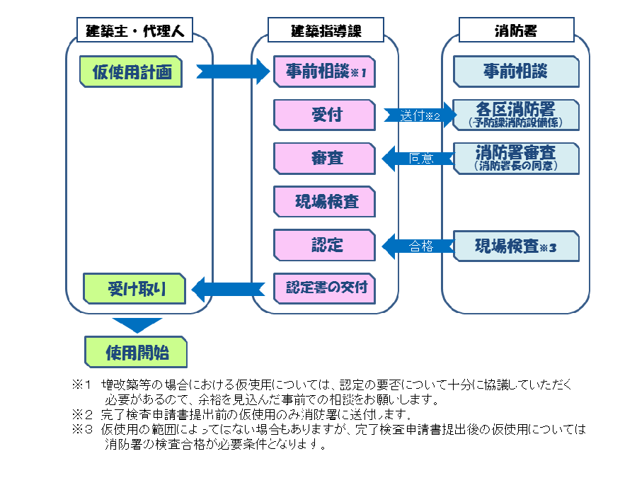 Flow of temporary use