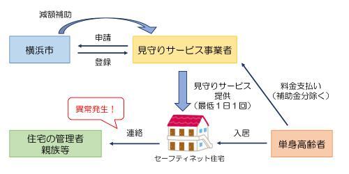 ネット 住宅 セーフティ