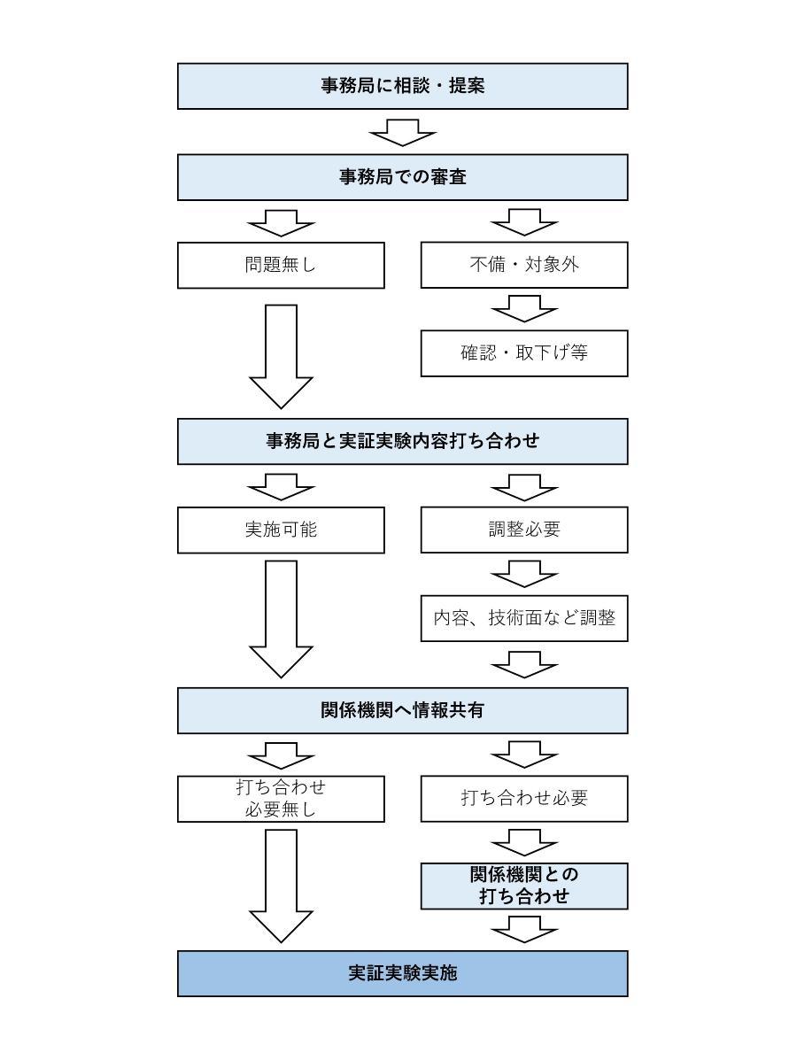 Yo, Yokohama de la CIMA corrigen uno detiene la figura de flujo de apoyo de centro