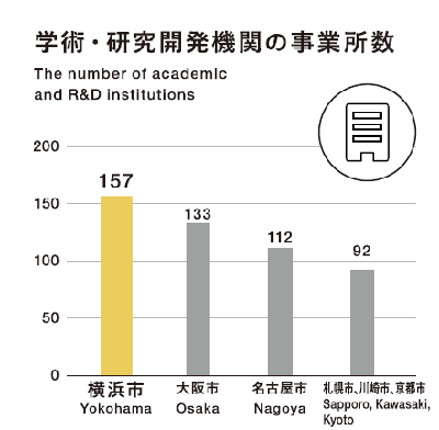The number of the offices of arts and sciences, research and development organization