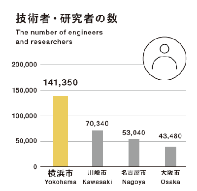 The number of engineer, researchers