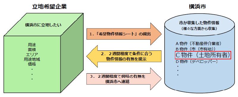 Figura de flujo entero