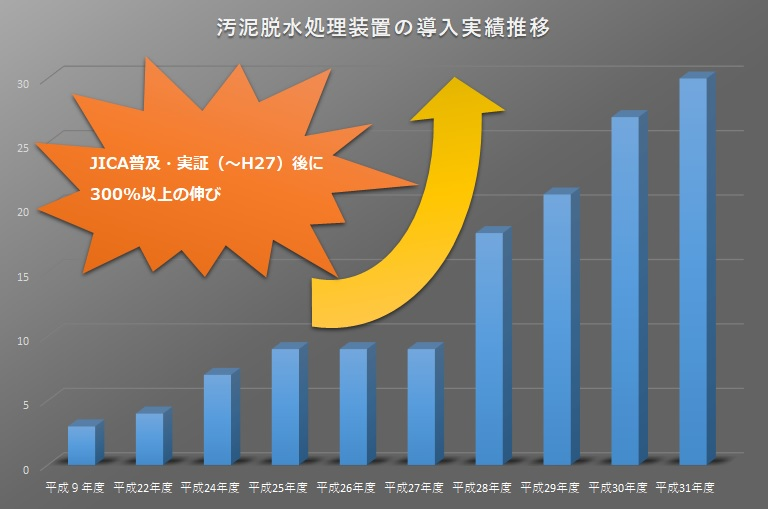 Introduction results change image of sludge dewatering processor