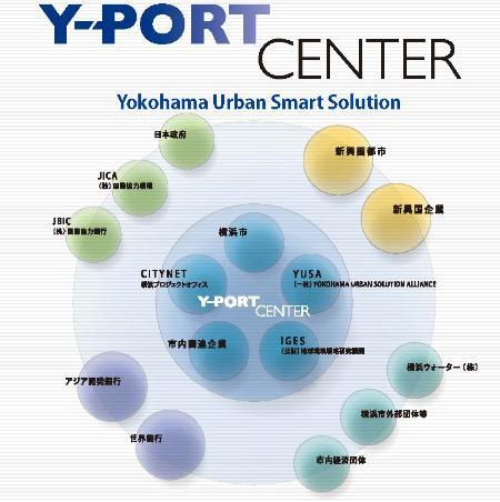 Y-PORT CENTER