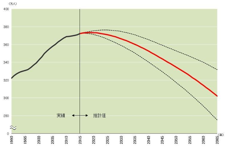 El gráfico de predicción de población futuro