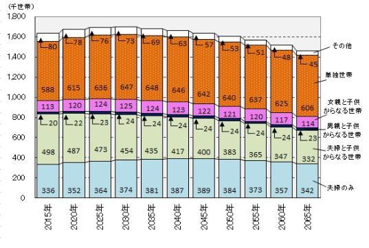 El número del gráfico de las casas según el tipo familiar por estimación