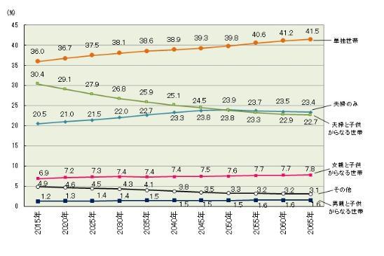 El número del gráfico de proporción de casas según el tipo familiar