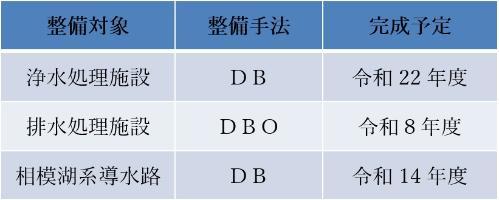DB, DBO