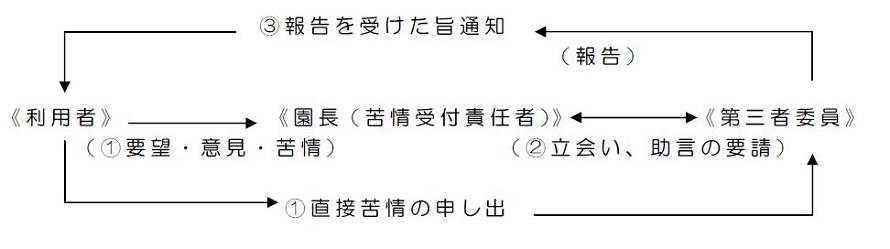 Estructura imagen de la solución de la queja