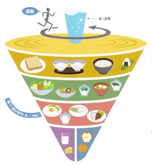 식사 밸런스 가이드의 그림