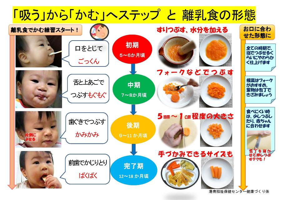 Table of process of baby food