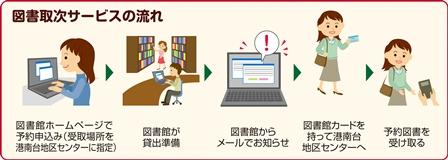 Flow (illustration) of book agency service