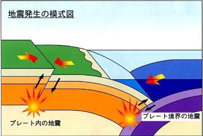 プレート 日本 地震 【日本はプレートだらけ】地震の種類と特長を図で解りやすく解説 災害対策ドットコム