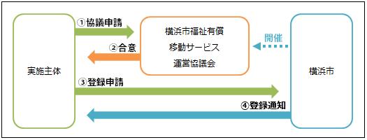 Welfare application registration image