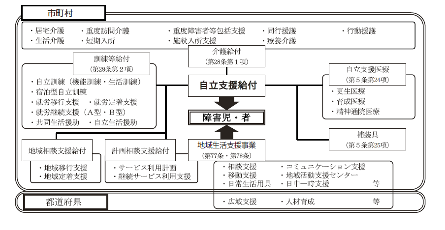 Figure of structure affiliated with business entity