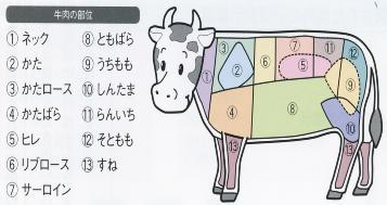 Parte de la carne