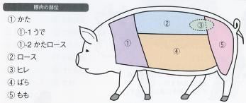 Parte de la carne de cerdo
