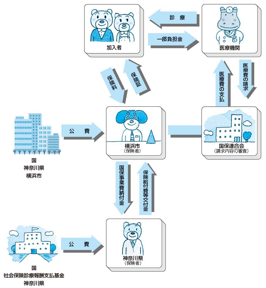 Illustration of structure of National Health Insurance