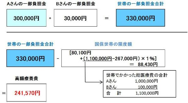 Figure of example ② when we added up in the same household and exceeded limit