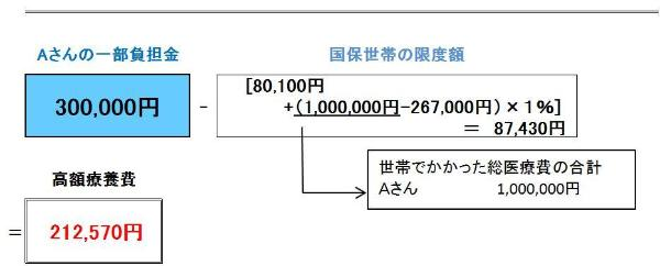 Figure of example ② when sums of co-payment for a month exceeded self-pay limit