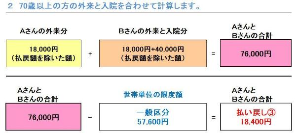 When there are under 70 years old and people 70 years or older in the same household; figure of of example ③ of (household adding up)