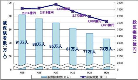 The situation of medical expenses  in Yokohama-shi National Health Insurance