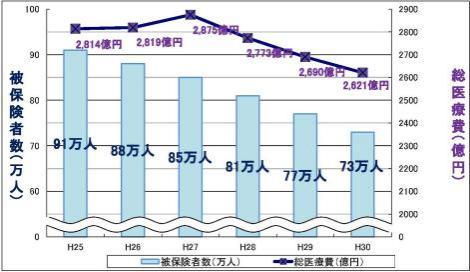 La situación de los gasto médico en el Yokohama-shi Seguro de Salud Nacional
