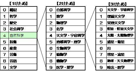 分類的形象。3位數的數字的100位大致的分類,10品位在那裡面的分類,1品位更加小的分類