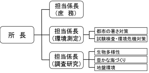 Environmental science research institute organizational chart