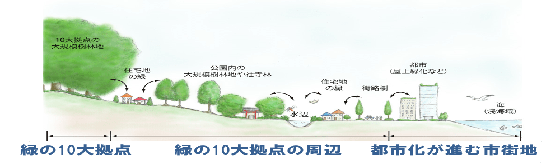 Classification of the land level investigation point
