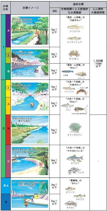 Table of water regime evaluation by biological indicator