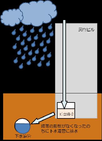 La imagen de la inundación mide la facilidad