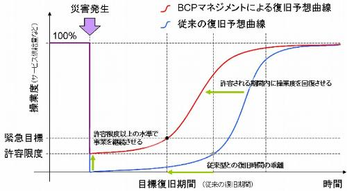 Restoration expectation curve by the BCP management and conventional restoration expectation curve graph