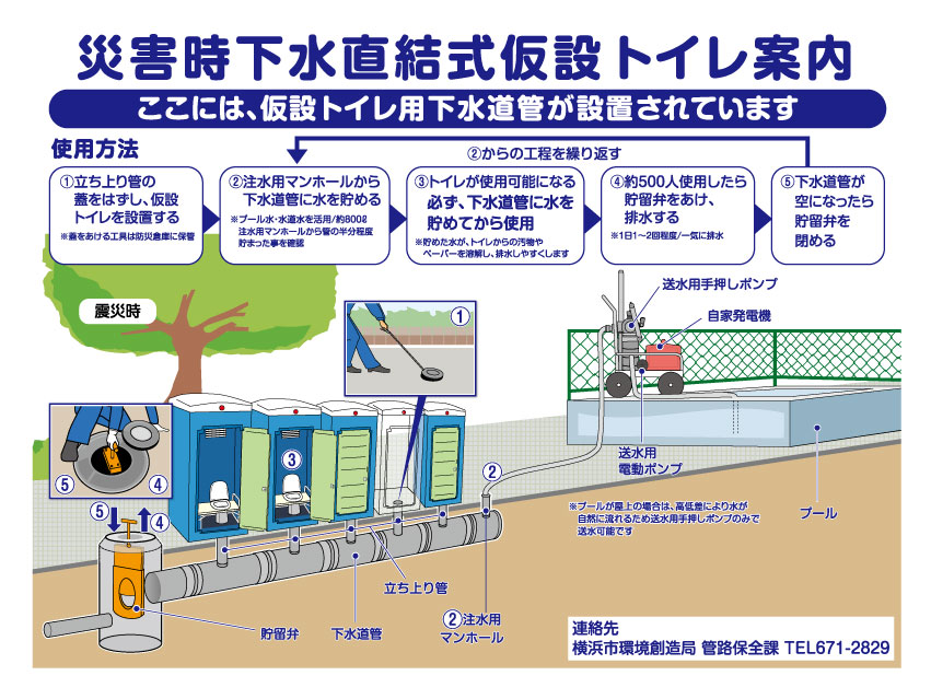 It is explanation illustration about usage of sewage direct connection-type temporary toilet  and structure under the ground at disaster.