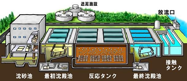 La ilustración de la facilidad principal al obsequio de agua en el centro de reproducción de agua