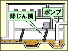 Ilustración de la cámara del arenisca la sección cruzada que un polvo que quita la máquina, una bomba sea arrastrado