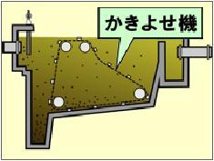 Ilustración de la cubeta de sedimantation de principio sección cruzada que rastrillé a lodo y los aviones eran arrastrado