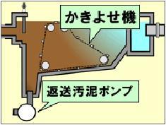 Ilustración de la última cubeta del sedimantation sección cruzada que rastrillé a lodo y un avión, una bomba de lodo de retorno sea arrastrado