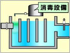 Ilustración del tanque del contacto sección cruzada que el equipo de la desinfección era arrastrado