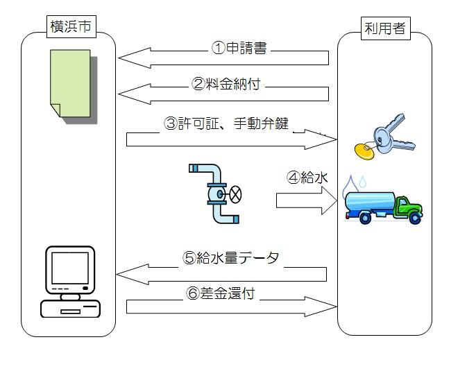 Figure of image of procedure